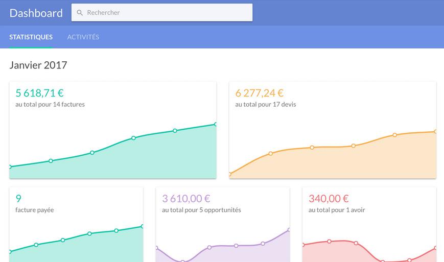 Des statistiques sur l'accueil facture.net
