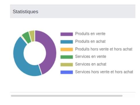 Statistiques circulaires des produits et des services Dolisim