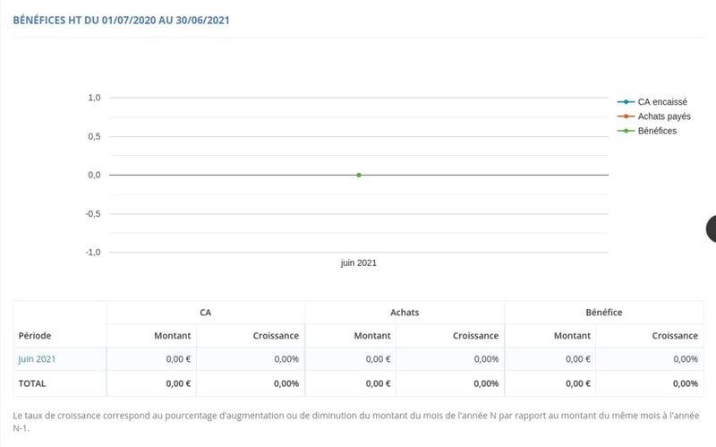 Tableau d'analyse des bénéfices